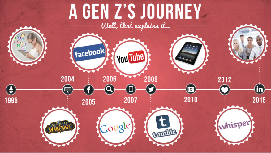 Generation-Z-Journey2-876x493.png